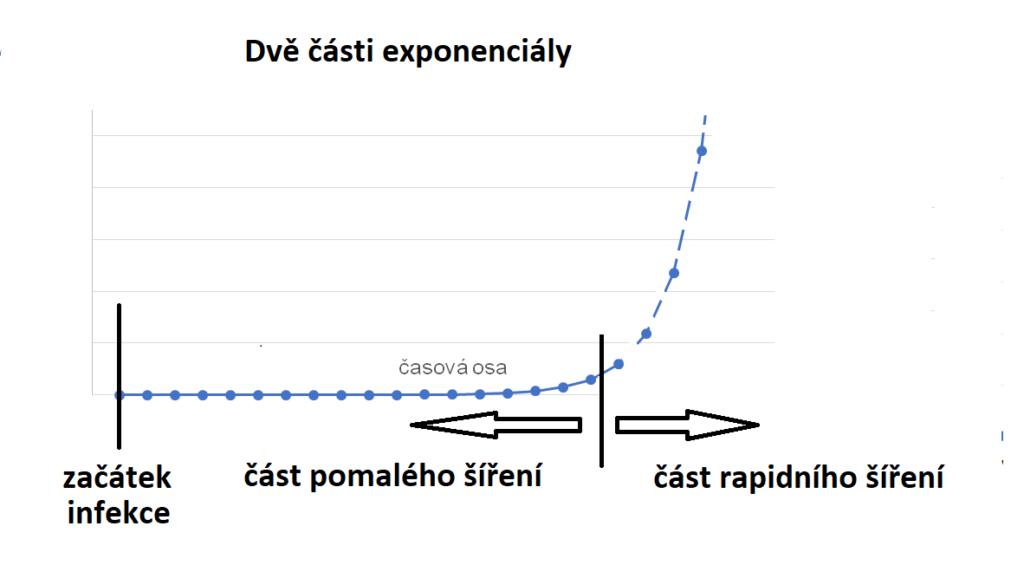 Rozdělení exponenciály na fázi rychlého a pomalého šíření