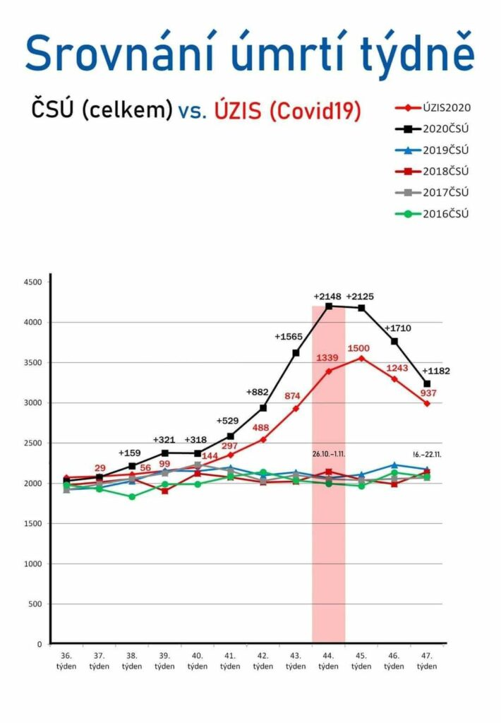 Celkový počet úmrtí v České republice v roce 2020 v souvislosti s COVID-19