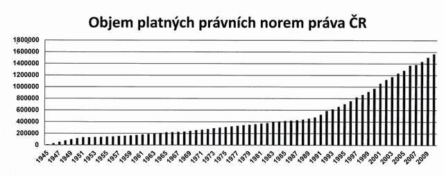 Objem platných právních norem v ČR