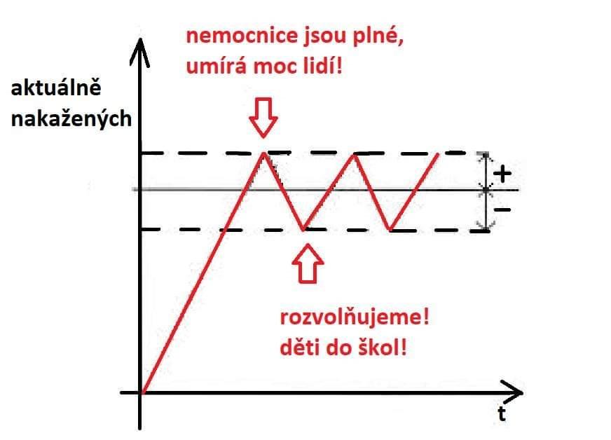 A takto se v ČR umírá na COVID