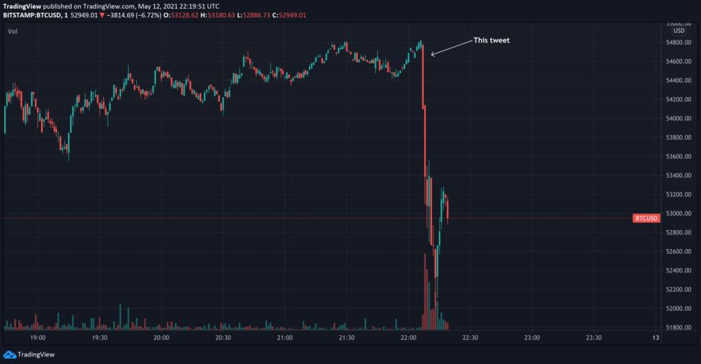 "Propad ceny Bitcoinu poté co si Musk ""utweetnul"""